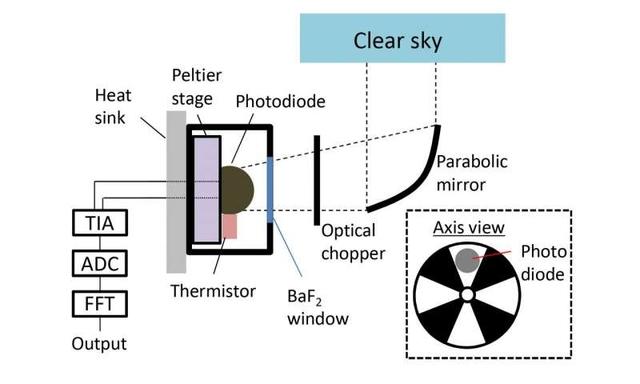 Экспериментальное устройство генерирует электричество из холода Вселенной
